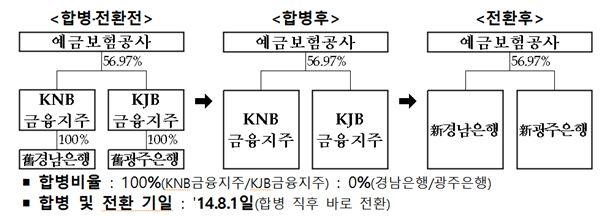 금융위, KNB금융-경남銀, KJB-광주銀 합병·전환 인가