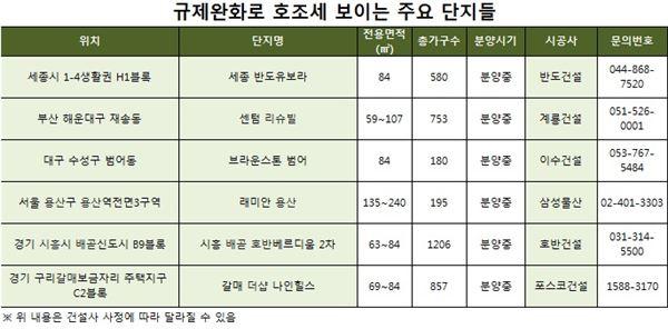 규제완화 훈풍에 7월 분양시장 '활기'