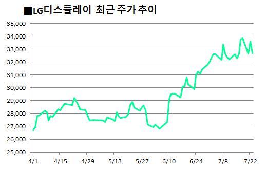 LG電·LGD, 상반된 주가 흐름··· 하반기엔 동반 상승 노린다