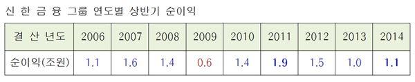신한금융지주, 상반기 순익 1조1360억...전년比 9.6% ↑
