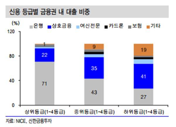 LTV·DTI완화, 2금융→1금융권 대출 갈아타기 '주목'