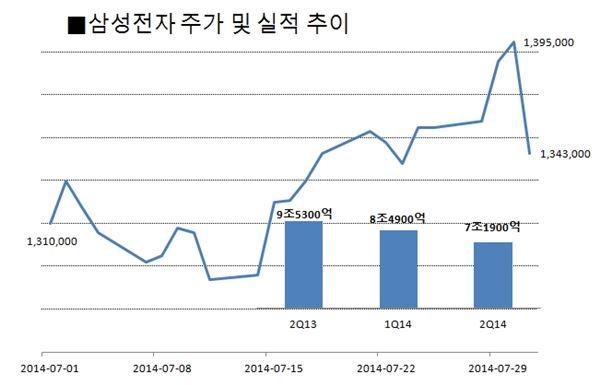 성장 멈춘 삼성전자, 배당도 투자자 기대 못 채워
