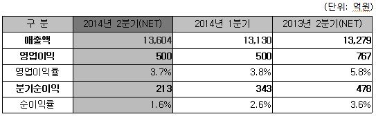 코오롱인더, 2Q 영업익 전년比 35%↓··· 필름·패션 실적하락 탓