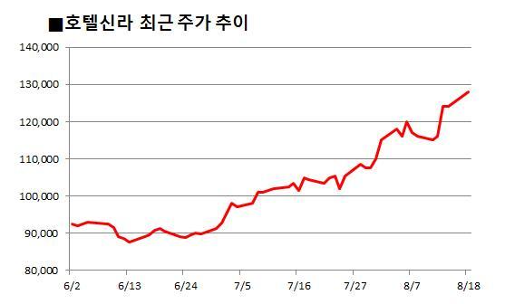 9월 중국發 호재에 레저株 '들썩'