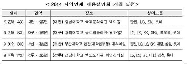 삼성·SK·LG·롯데 등 8개그룹, 지역인재 뽑는다