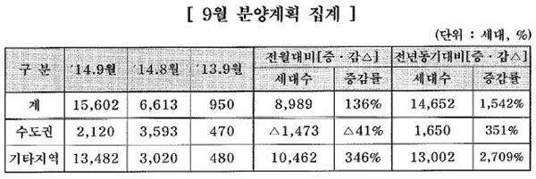 중견건설사 9월 1만5602가구 분양
