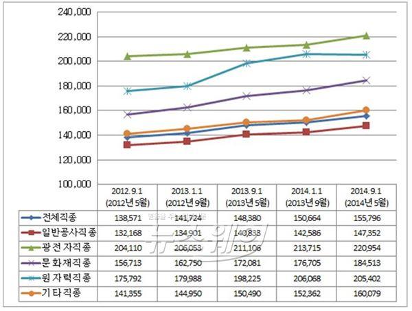 하반기 건설업, 日 평균임금 15만5796원···상반기比 소폭↑