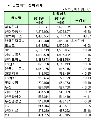 유가증권시장 영업이익 상위 20사(연결)