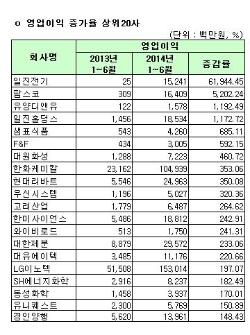 유가증권시장 영업이익 증가율 상위 20사(연결)