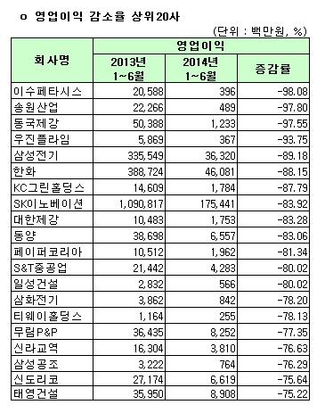유가증권시장 영업이익 감소율 상위 20사(연결)