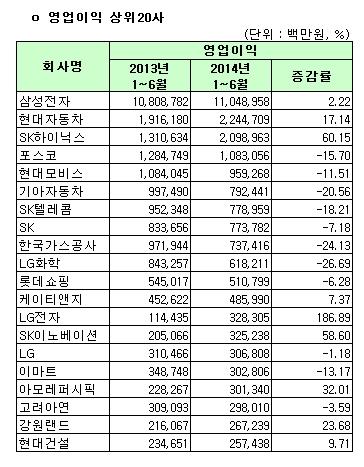 유가증권시장 영업이익 상위 20사(개별)