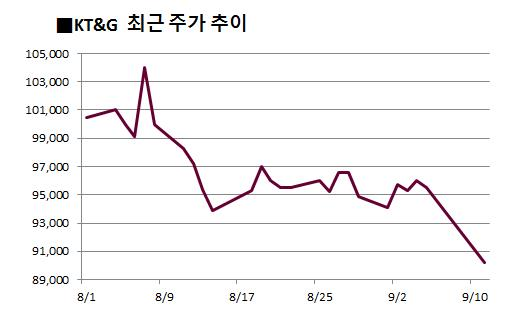 내년부터 담뱃값 2천원 인상… KT&G '울고' 편의점株 '웃고'