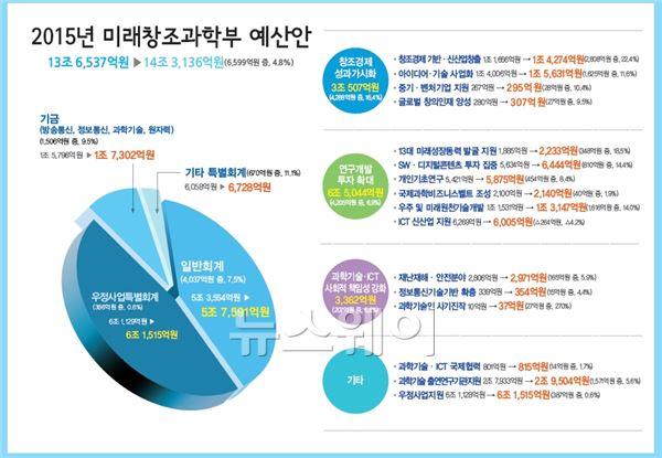 내년 미래부 예산 14조3136억…전년比 4.8% ↑
