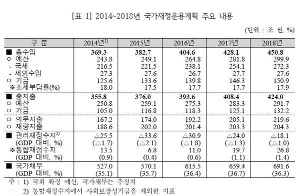 경기회복 vs 재정건전성···2015 예산안 쟁점은