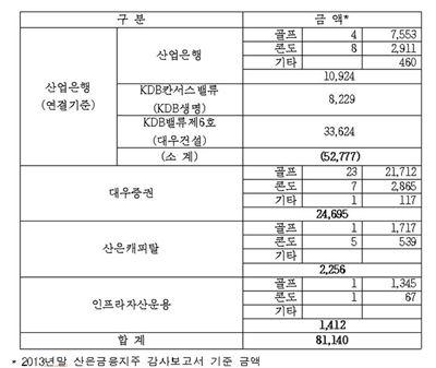 산은지주 및 자회사, 811억원어치 회원권 보유