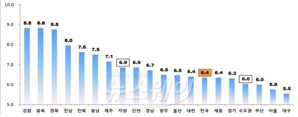 감정원, 전국 전월세전환율 6.4%…지역·유형별 세분화