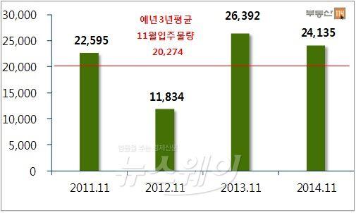 11월 입주물량 2만4135가구…전월比 21%↑