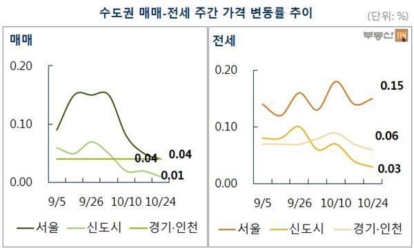 서울 재건축 15주만에 내리막길