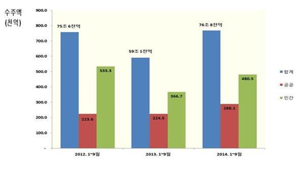 올 9월 누계 건설수주액 전년比 30.0%↑