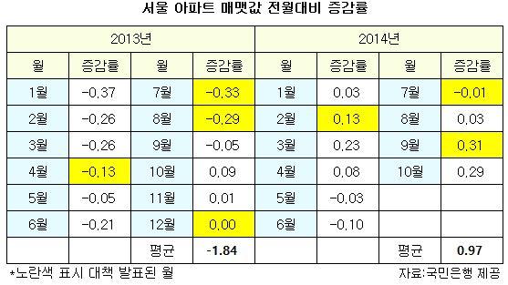 朴정부, 부동산 대책 '2달의 법칙'