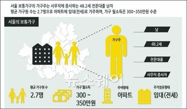 """서울 가구주 평균 '월소득 300~350만원…48.2세 남성"""""""