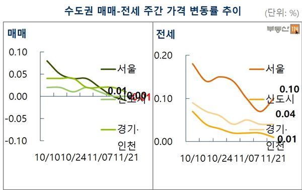 서울 아파트값 22주만에 하락…-0.01%