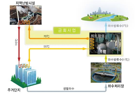 포스코에너지, 하수열 활용해 2만가구 난방열 공급