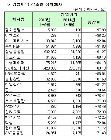 유가증권시장 1~3분기 누적 영업이익 감소율 상위 20사(연결)