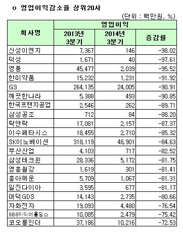 유가증권시장 3분기 영업이익 감소율 상위 20사(연결)