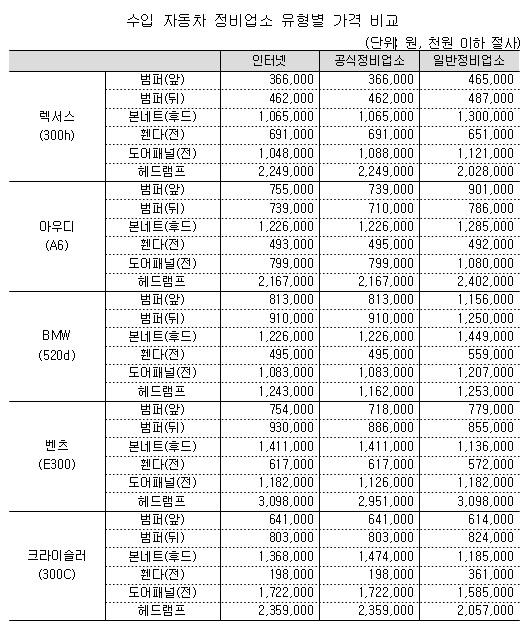 수입차 부품가격 한국만 호갱님…해외보다 2배 가량 비싸