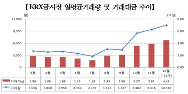 KRX금시장 일평균거래량 10.5kg… 증가세 뚜렷