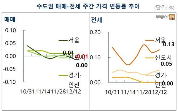 서울 일반 아파트값 18주만에 하락