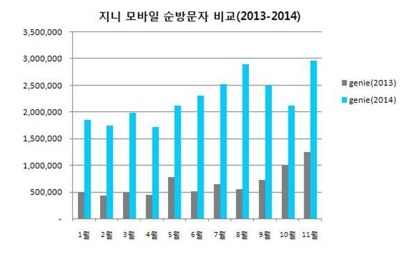 지니, 237% 폭풍성장…네이버뮤직·엠넷 제치고 2위 등극