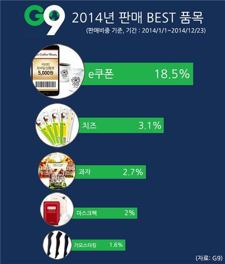 G9 판매량 1위 'e쿠폰', 전년대비 3배 증가
