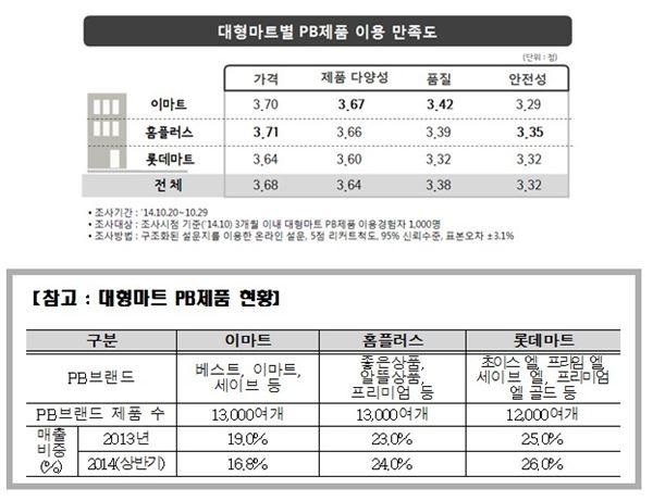 가격만 저렴한 대형마트 PB제품···품질은?