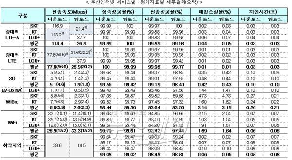 미래부 통신품질 평가…SK 텔레콤 LTE 가장 빨라