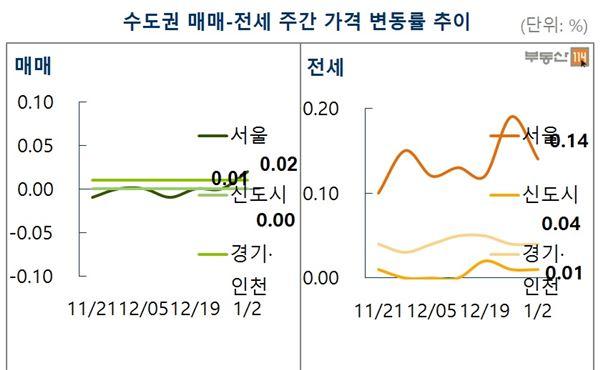 '부동산 3법' 국회통과…시장 기대감 확산