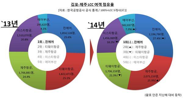 진에어, 2년 연속 김포~제주 노선 여객 점유율 1위 달성