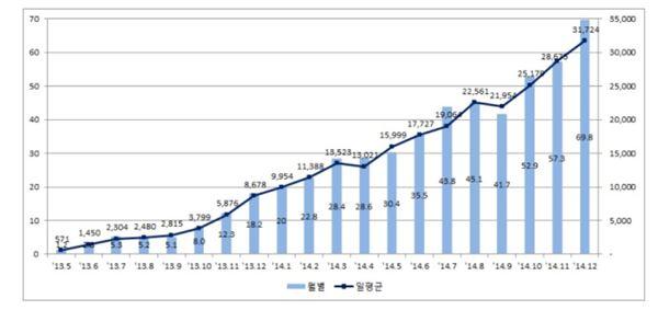 전자단기사채 시행 2년만에 누적발행 534조 넘어서
