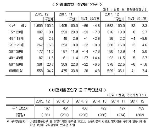 작년 청년실업률 역대 최고…구직단념자 50만명 육박
