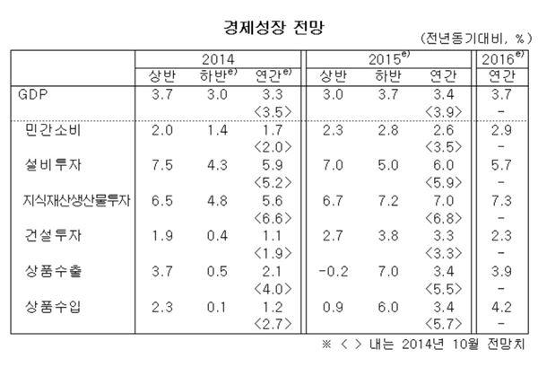 한국은행 경제성장·물가 전망