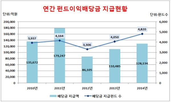 작년 펀드이익 배당금 12조8134억··· 전년比 16%↑