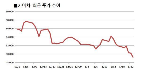 기아차, 실적 부진에 연중 최저치··· 주가 5만원대 '붕괴'