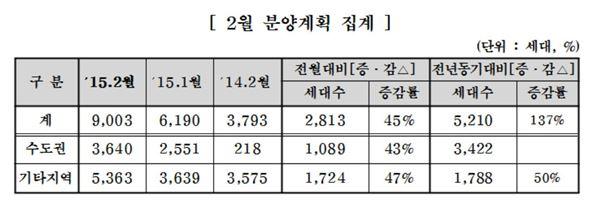 주택건설협회 회원사 2월 9천세대 공급