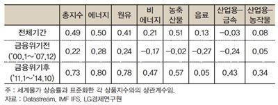 """LG경제硏 """"세계 물가, 원자재 가격 간 상관 관계↑"""""""