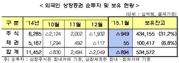 外人, 지난달 9490억 순매도… 2개월 연속 '팔자' 행렬