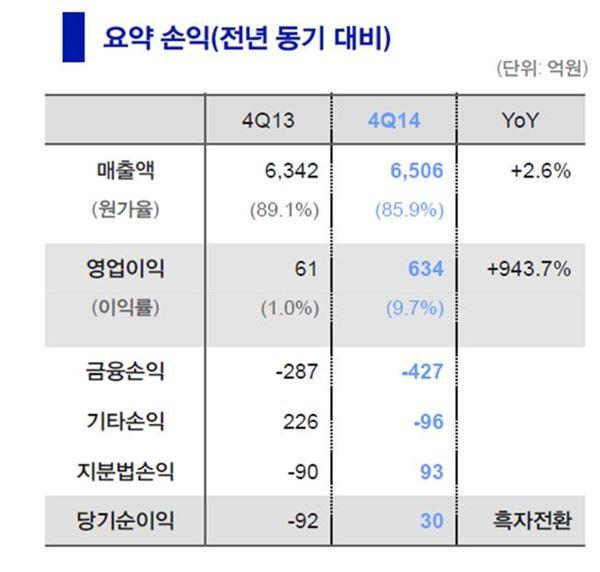 두산건설, 지난해 영업익 1430억원···149.2%↑