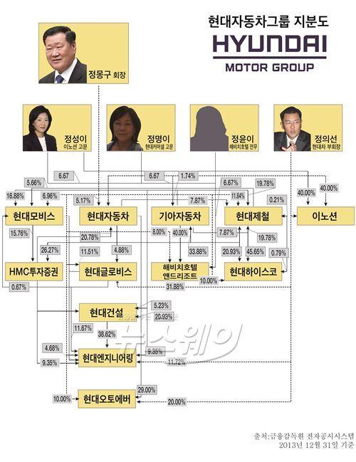 정몽구-정의선 父子 '1조 실탄' 확보...그룹내 개편작업 가속화