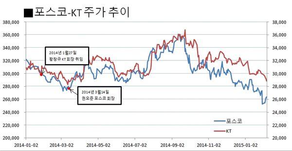 2년차 '권오준-황창규', 포스코-KT 주가도 나란히 부진