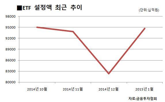 "ETF자금 유입 급증… ""경기 변동성 확대에 투자 수요↑"""